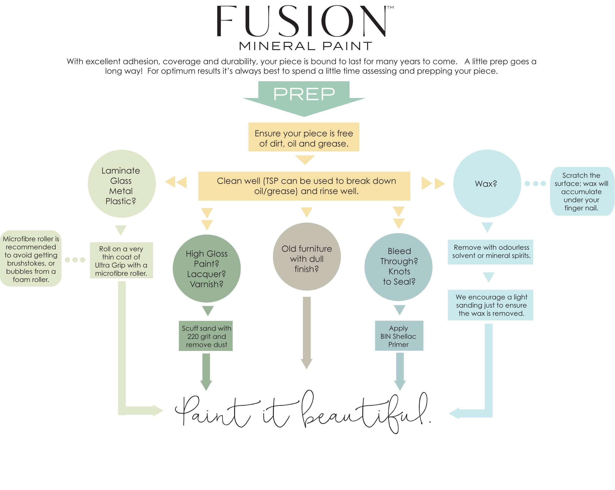 Fusion-prep-infographic-1